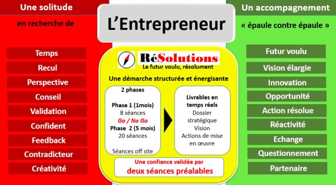 L'accompagnement de l'Entrepreneur dans la définition et la mise en oeuvre de sa stratégie.