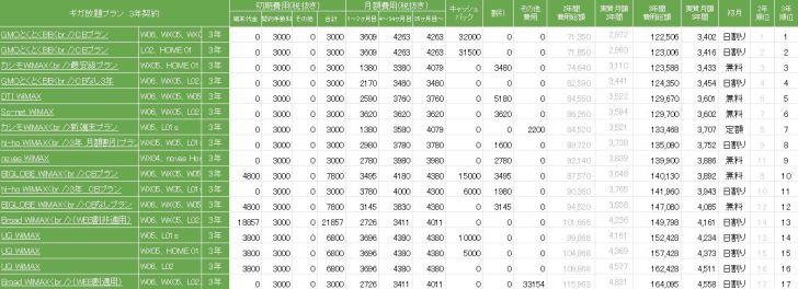 201902_ギガ放題_3年契約