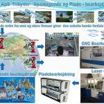 Metalbearbejdning,  Spåntagende bearbejdning, Spånløs bearbejdning, Pladebearbejdning