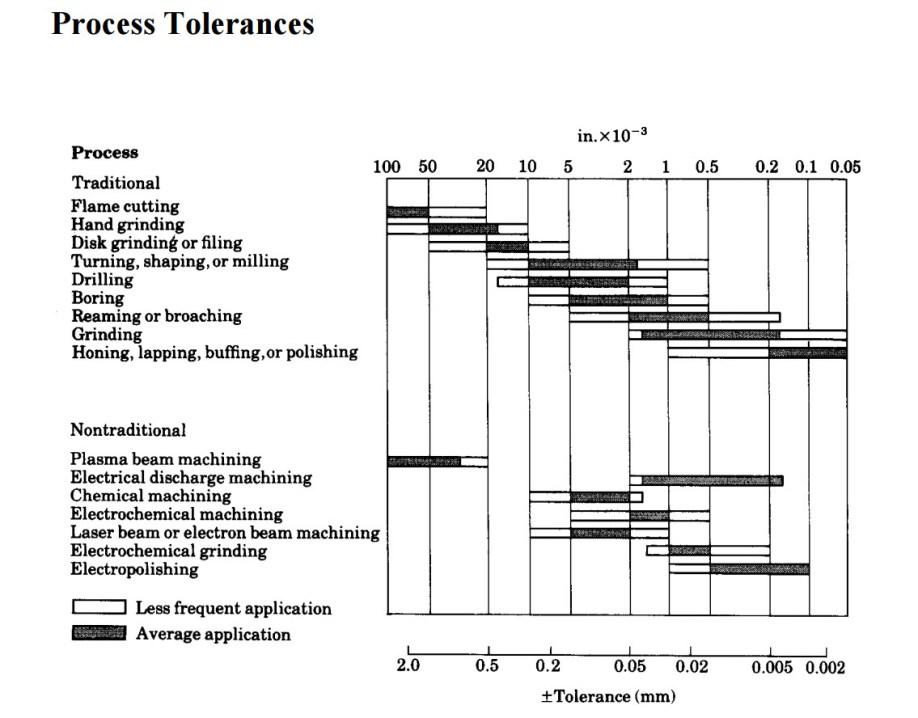Proces Tolerances