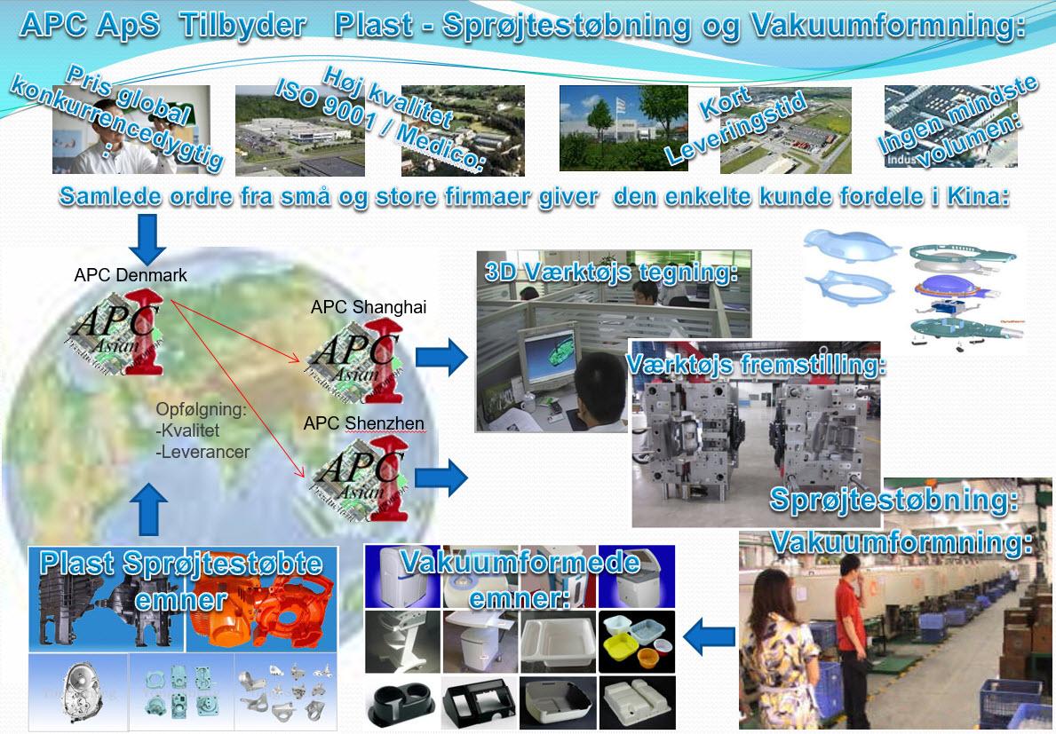 APC tilbyder Plast - Sprøjtestøbning og Vacuumformning
