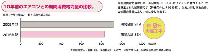 エアコン消費電力比較