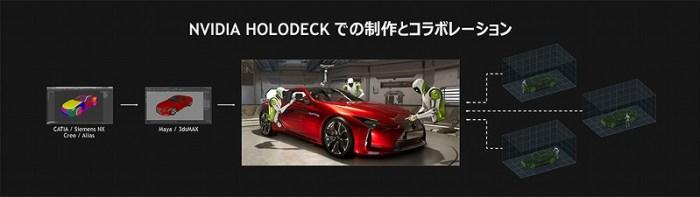 「Holodeck」仮想空間を利用して,複数人が共同作業を行う