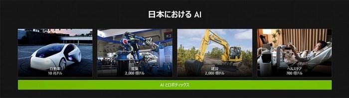 日本におけるAIの商機。自動車市場、産業や建設、ヘルスケア分野の市場がある