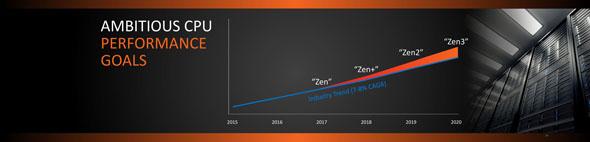 年平均成長率を上回る性能向上を目指す