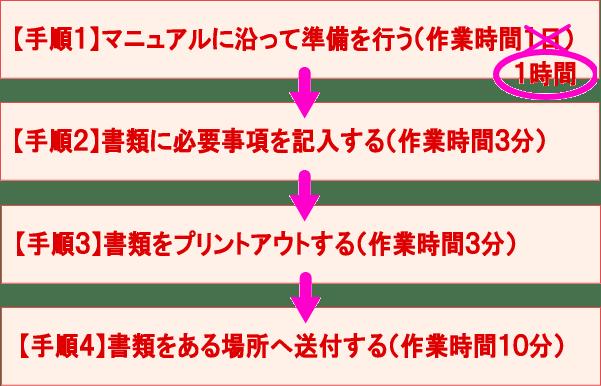 作業手順(2通目以降)