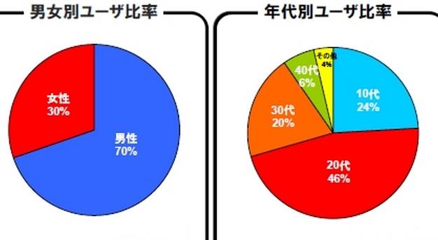 ニコニコ動画 利用者層 グラフ
