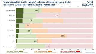 FranceSoir Utilisation des lits équipés-Top30 20201026