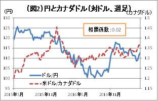 (図2)円とカナダドル