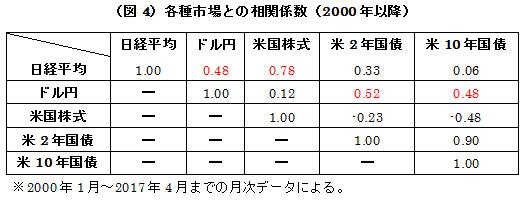 (図4)各種市場との相関係数