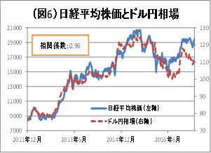 (図6)日経平均株価とドル円相場