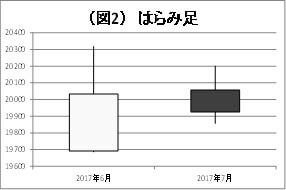 (図2)はらみ足