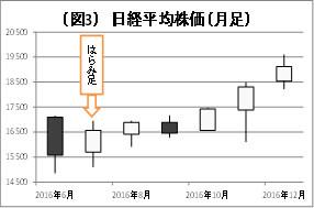 (図3)日経平均株価