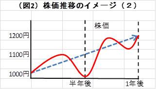 (図2)株価推移のイメージ(2)