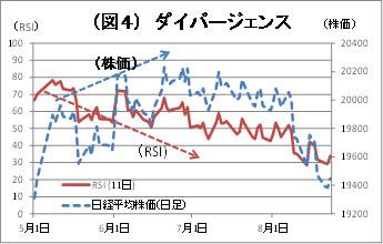 (図4)ダイバージェンス