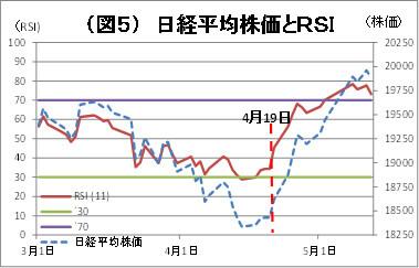 (図5)日経平均株価とRSI