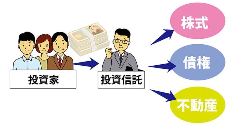 投資信託とは?投信運用のメリットとデメリット