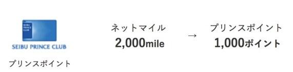 ネットマイルからプリンスポイントは100%の等価交換