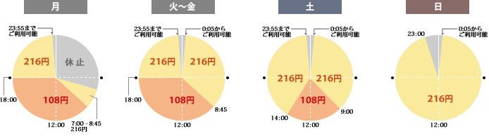 ゆうちょ銀行 各コンビニATM 営業時間 時間外手数料