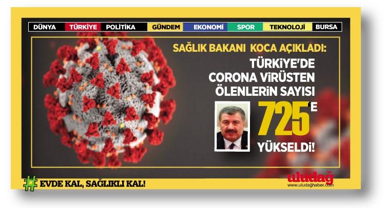 Koronavirüsten can kaybı 725'e yükseldi !