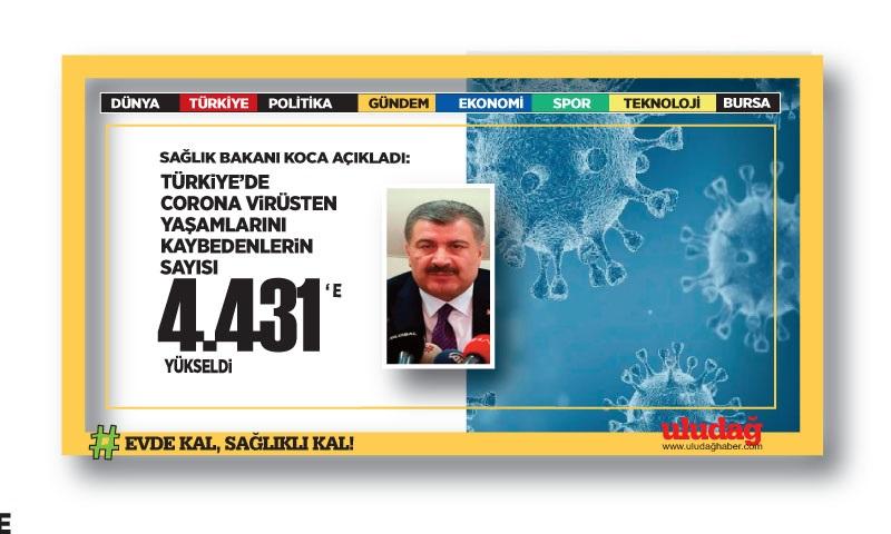 Türkiye'de koronavirüsten can kaybı 4 bin 431 oldu