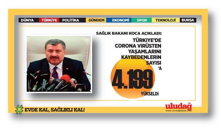 Türkiye'de koronavirüsten can kaybı 4 bin 199'a yükseldi