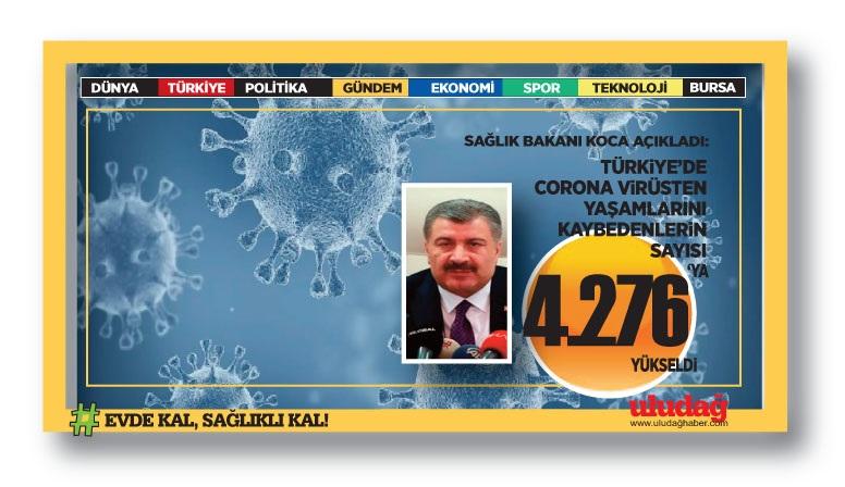 Türkiye'de koronavirüsten can kaybı 4 bin 276'ye yükseldi!
