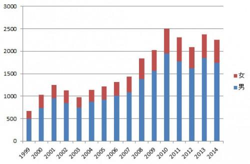 孤独死 グラフ