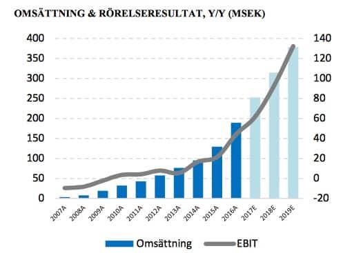 fortnox aktieanalys omsättningstillväxt