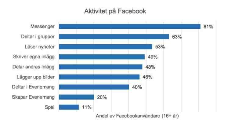 facebook aktieanalys använder facebook
