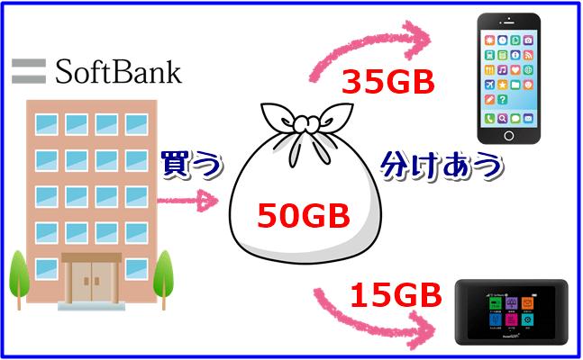 softbankのポケットwi-fi 共有タイプの解説図