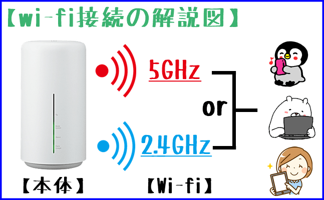 5GHzと2.4GHzの解説図 その2
