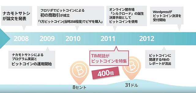 ビットコインの歴史01