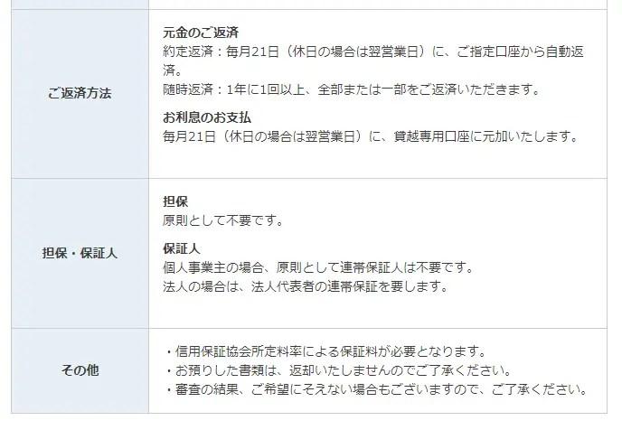 北日本銀行ビジネスカードローン