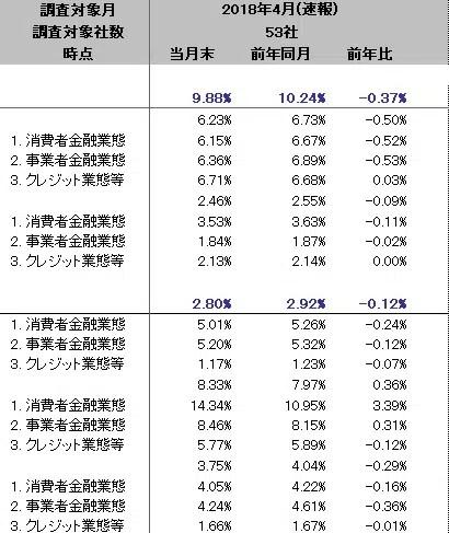 事業者向け無担保融資の金利/2018年4月