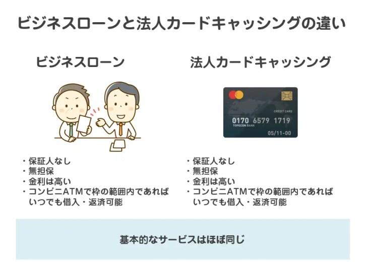 ビジネスローンと法人カードのキャッシングサービスの違い