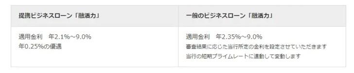 2位.三菱UFJ銀行「ビジネスローン融活力」
