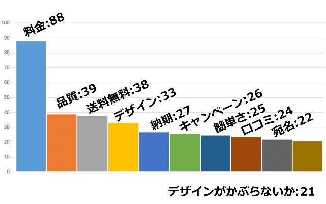 2017年_年賀状印刷の選定基準