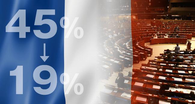 ルール改訂!フランスが仮想通貨税率を45%から一律19%に