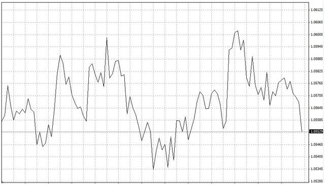 Grafico linea XNTRADES