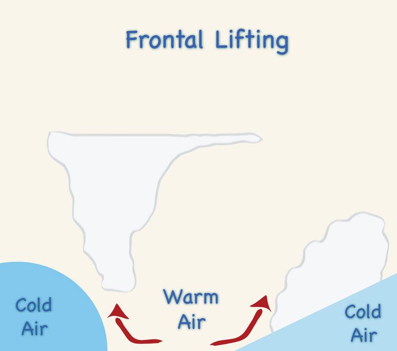frontal rainfall diagram visio uml deployment precipitation jpg