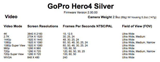 GoPro Hero4 Silver Video Modes