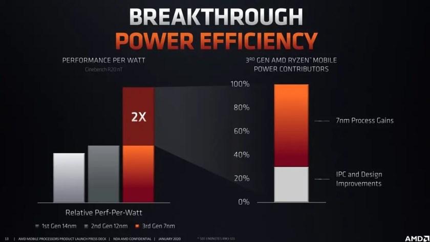 AMD Ryzen 5 4600H - Balanced Gaming Solution
