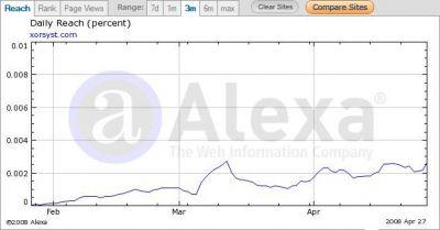 Alexa stats for April 2008