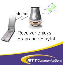 NTT DoCoMo: Mobile Fragrance System