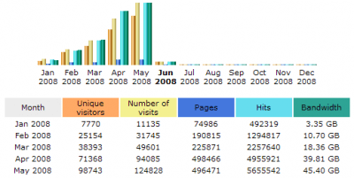 May 2008 Stats: AWStats