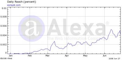 Alexa Stats June 2008