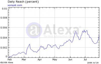 July 2008: Alexa Rankings