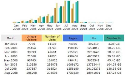 August 2008 stats: AWStats