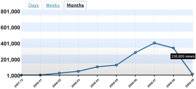 August 2008 stats: WordPress
